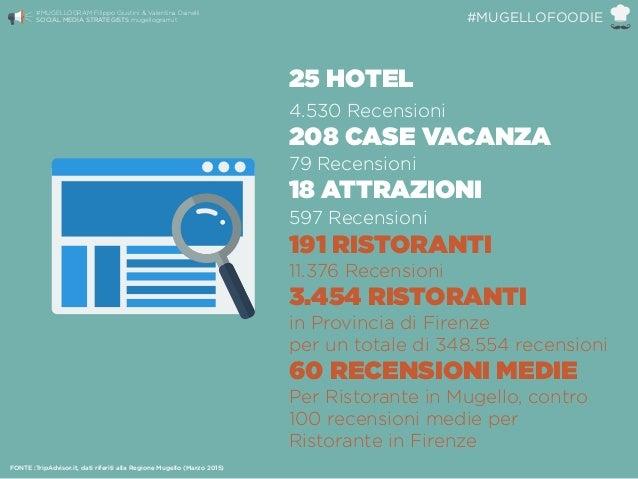 25 HOTEL 4.530 Recensioni 208 CASE VACANZA 79 Recensioni 18 ATTRAZIONI 597 Recensioni 191 RISTORANTI 11.376 Recensio...