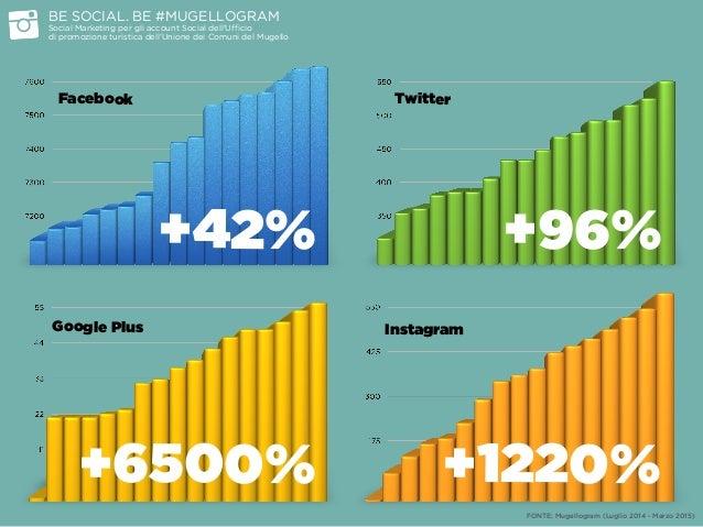 FONTE: Mugellogram (Luglio 2014 - Marzo 2015) BE SOCIAL. BE #MUGELLOGRAM Social Marketing per gli account Social dell'Uff...