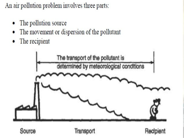 dispersion of air pollutants pdf