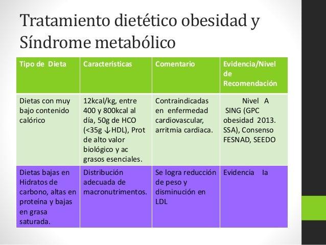 Influencia de la dieta en el riesgo cardiovascular