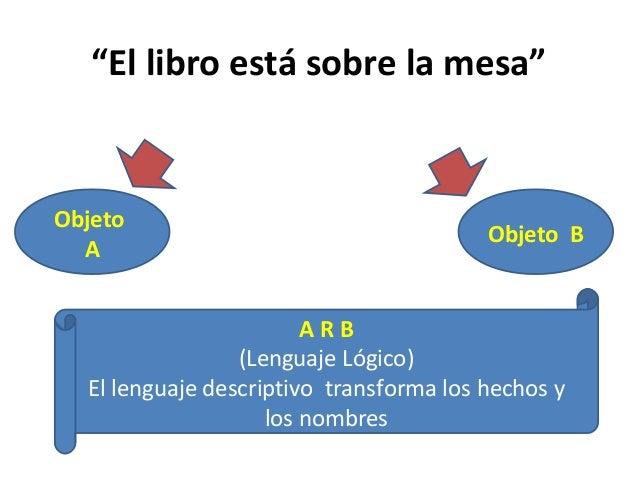 """""""El libro está sobre la mesa"""" Objeto A Objeto B A R B (Lenguaje Lógico) El lenguaje descriptivo transforma los hechos y lo..."""