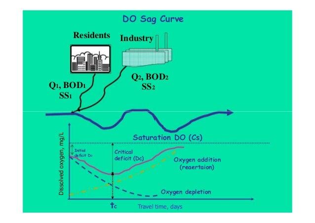 DO Sag Curve Residents Q1, BOD1 SS1 Industry Q2, BOD2 SS2 Dissolvedoxygen,mg/L Saturation DO (Cs) Travel time, days Initia...