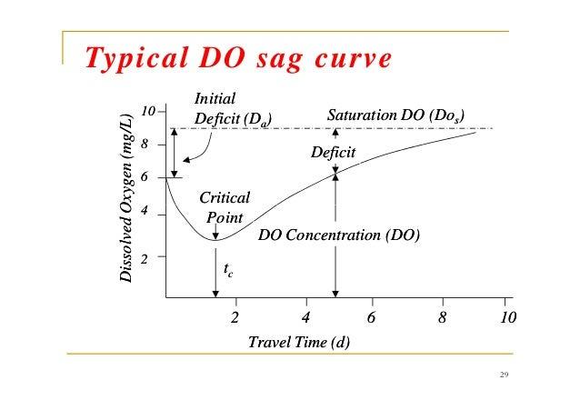 InitialInitial Deficit (DDeficit (Daa)) Saturation DO (DoSaturation DO (Doss)) DeficitDeficit CriticalCritical 1010 88 66 ...