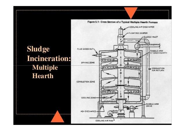 Fluidized bed sludge incineration
