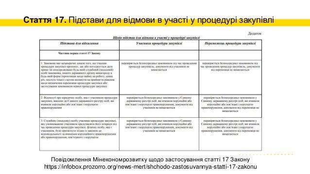 Стаття 17. Підстави для відмови в участі у процедурі закупівлі Повідомлення Мінекономрозвитку щодо застосування статті 17 ...