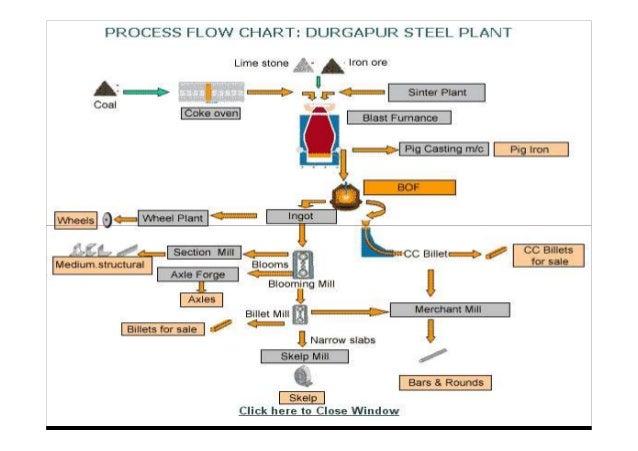 L 29 steel industry