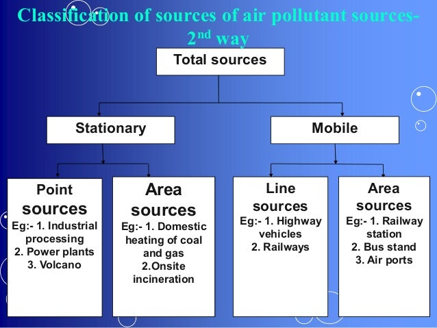 industrial sources of air pollution in There are twomajor sources of air pollution in  air pollution in dhaka city:  there are two major sources of air pollution in bangladesh industrial emissions.