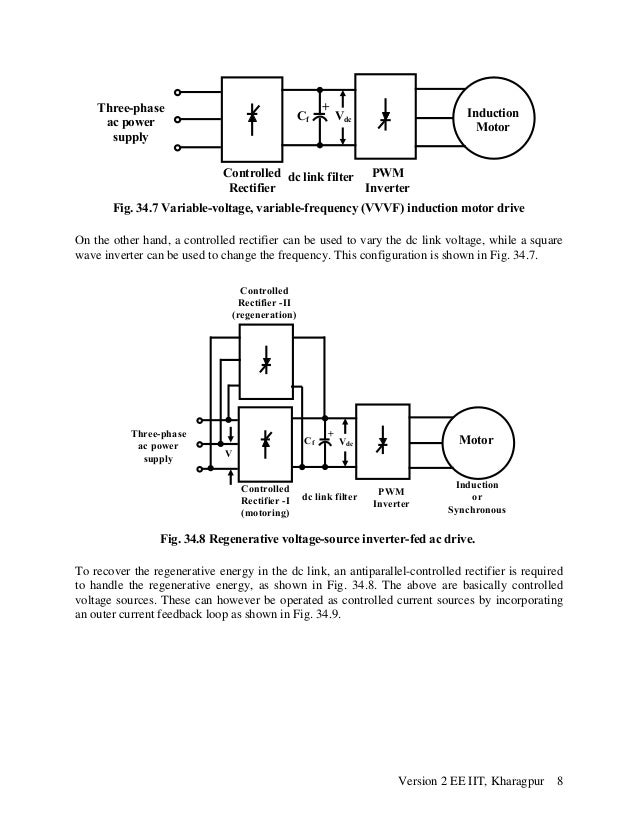 Vvvf drive for induction motor for Variable frequency control of induction motor