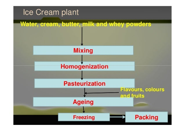 Ice Cream plant Mixing Water, cream, butter, milk and whey powders HomogenizationHomogenization Pasteurization Ageing Flav...