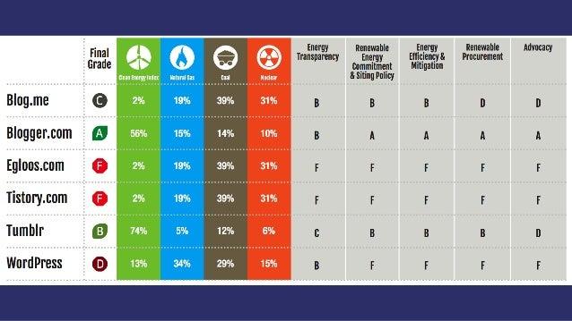 L'impact écologique d'Internet