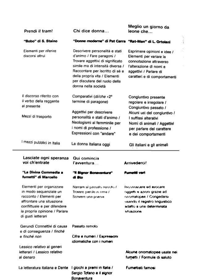 L-italiano-con-i-fumetti-pagin Slide 3