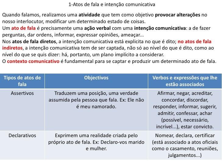 1-Atos de fala e intenção comunicativaQuando falamos, realizamos uma atividade que tem como objetivo provocar alterações n...