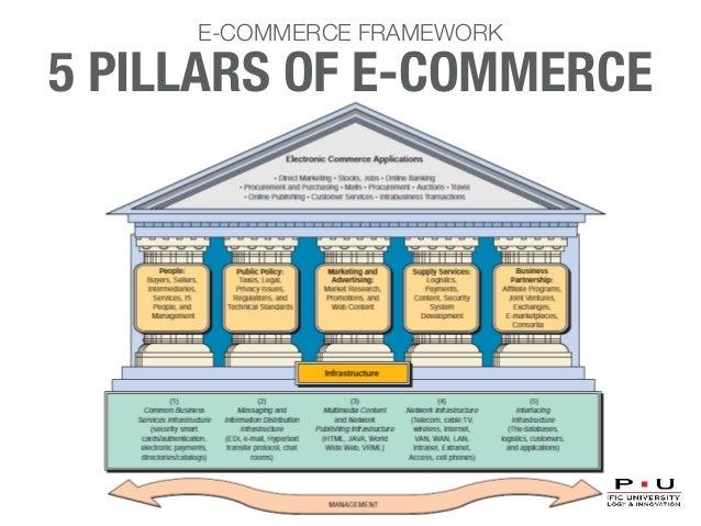L004 E-Commerce (2016)