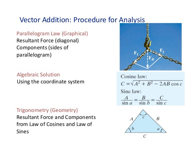 triangle law of vector addition pdf