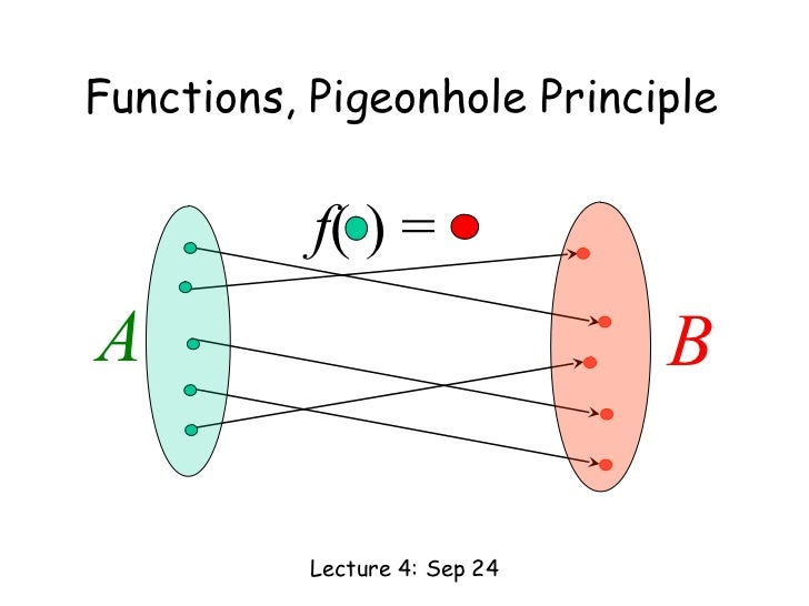 Functions, Pigeonhole Principle           f( ) =A                              B           Lecture 4: Sep 24