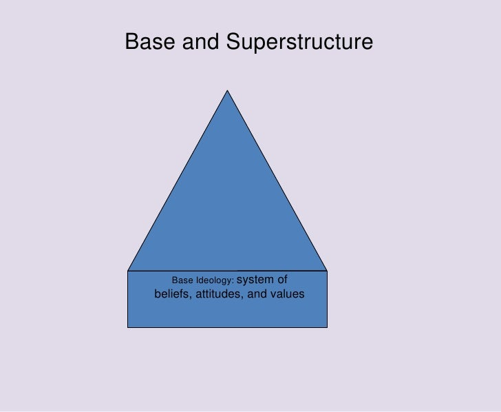 base and superstructure Base and superstructure 'in the social production of their life, men enter into definite relations that are indispensable and independent of their will.