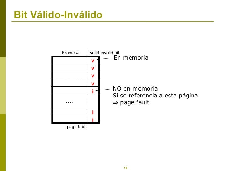 Bit Válido-Inválido v v v v i i i … . Frame # valid-invalid bit page table En memoria NO en memoria Si se referencia a est...