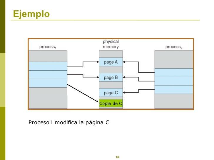 Ejemplo Proceso1 modifica la página C Copia de C