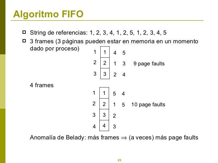 Algoritmo FIFO <ul><li>String de referencias: 1, 2, 3, 4, 1, 2, 5, 1, 2, 3, 4, 5 </li></ul><ul><li>3 frames (3 páginas pue...