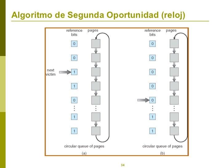 Algoritmo de Segunda Oportunidad (reloj)