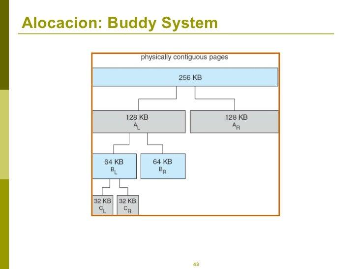 Alocacion: Buddy System
