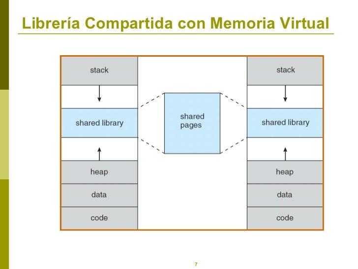 Librería Compartida con Memoria Virtual