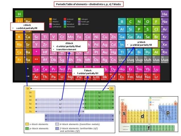 Ib Chemistry On Crystal Field Theory And Splitting Of 3d Orbital