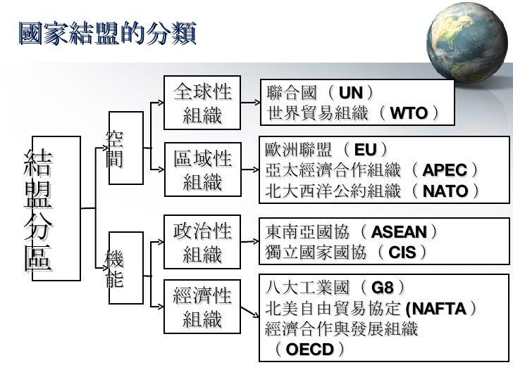國家結盟的分類 全球性 組織 歐洲聯盟( EU ) 亞太經濟合作組織( APEC ) 北大西洋公約組織( NATO ) 區域性 組織 聯合國( UN ) 世界貿易組織( WTO ) 結盟分區 空間 機能 政治性 組織 八大工業國( G8 ) 北...