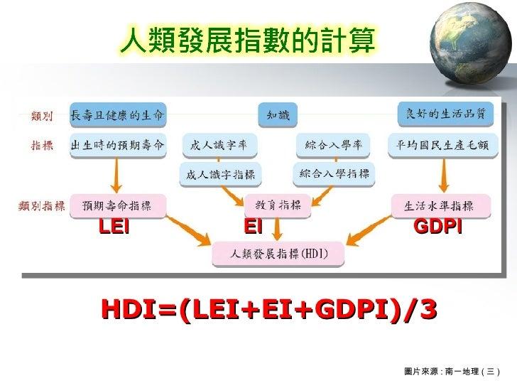 圖片來源 : 南一地理 ( 三 ) HDI=(LEI+EI+GDPI)/3 LEI EI GDPI