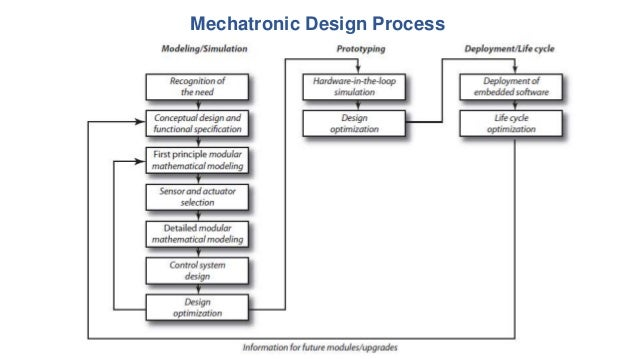 Introduction to Mechatronics, Sensors and Transducers