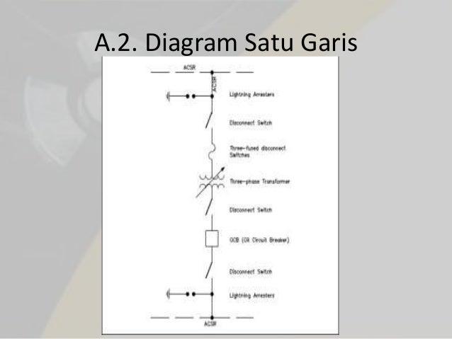 L1 pengantar gambar listrik diagram satu garis 7 ccuart Images