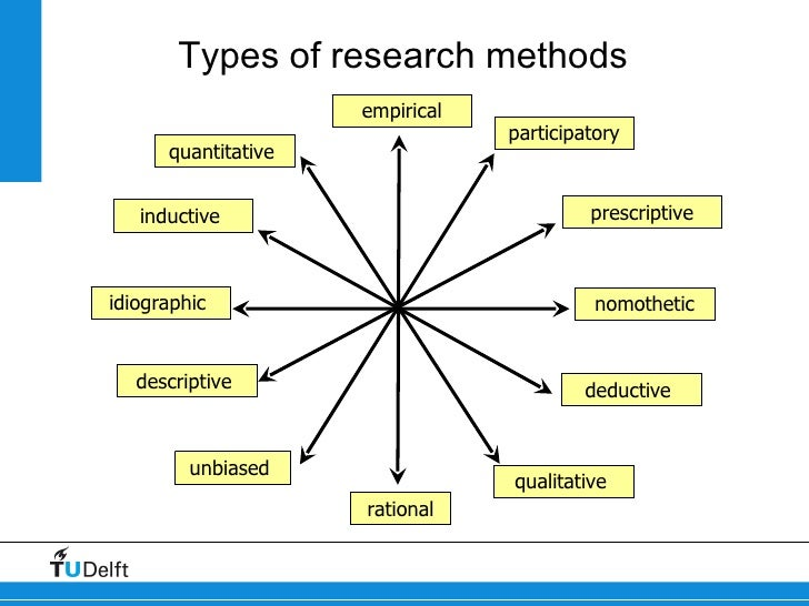 descriptive type of research