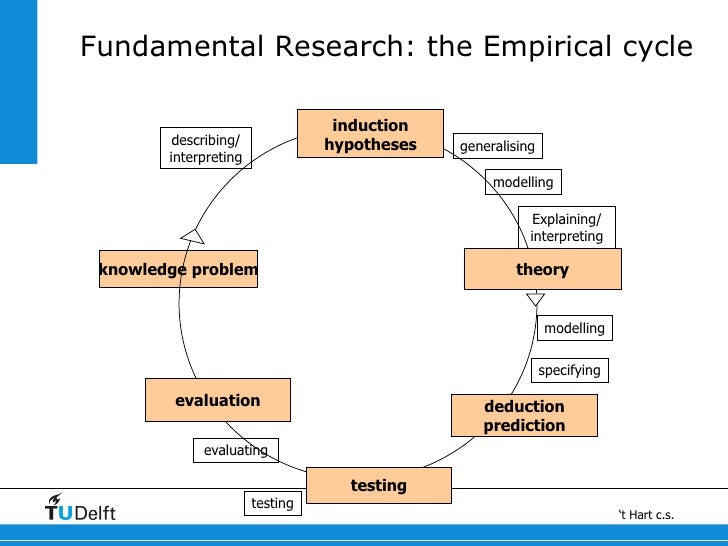 Hypothesis research methodology