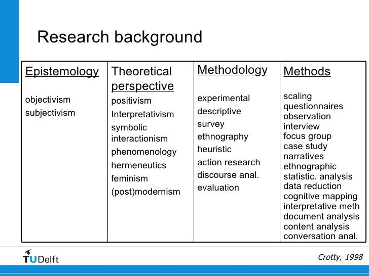 theory of research methodology Ifel8000 - introduction to research methodology, theory of science and ethics  phd student's and supervisor's role, overview of research planning.