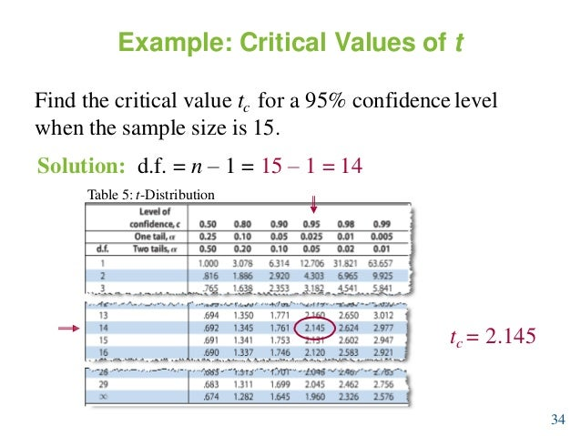L10 confidence intervals for T table confidence interval