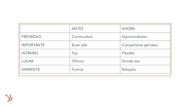 ANTES AHORA PRIORIDAD Continuidad Oportunidades IMPORTANTE Buen jefe Compañeros geniales HORARIO Fijo Flexible LUGAR Oficin...