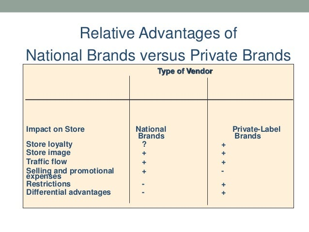 What Is Target S Private Label Food Brand