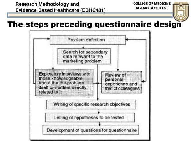 Research Methodology and Evidence Based Healthcare (EBHC481) The steps preceding questionnaire design