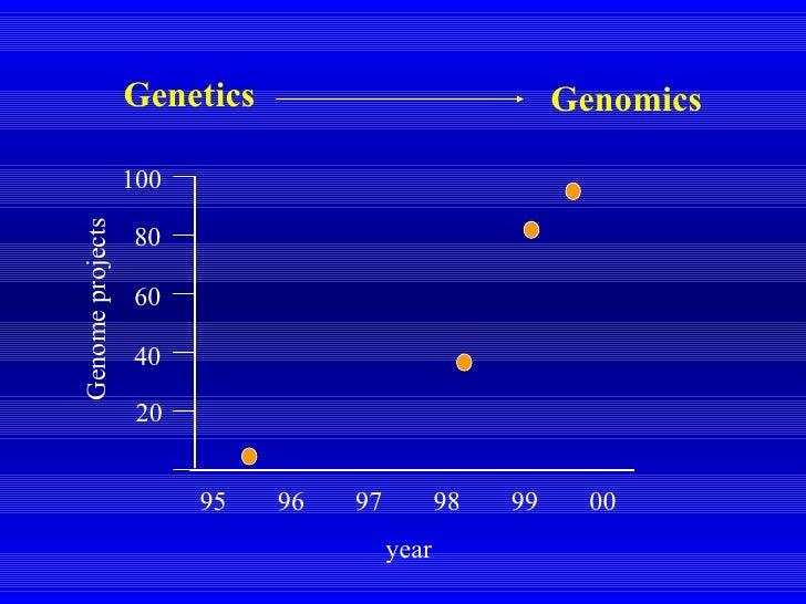 96 97 98 99 00 95 20 40 60 80 100 Genom e projects year Genetics Genomics