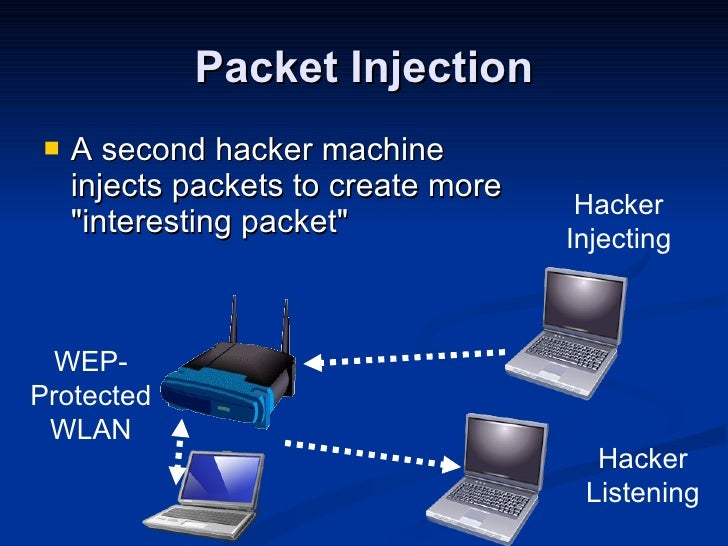 Packet Injection <ul><li>A second hacker machine injects packets to create more &quot;interesting packet&quot; </li></ul>H...
