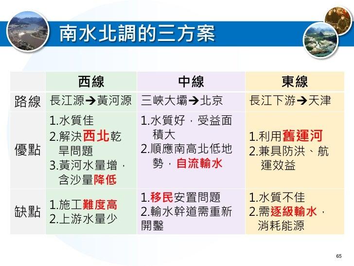 南水北調的負面效應 對華中地區不利:   長江航運受影響   長江下游地區生態環境變遷  對華北地區不利:   黃河流域生態衝擊  沿線移民安置問題                      67