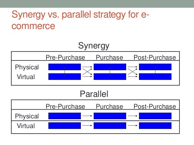 """traditional retailing vs e commerce E-commerce traditional retail vs new retail  were labelled """"traditional"""" or """"new"""" based on the channels they sold in  in internet retailing's 2016 ."""