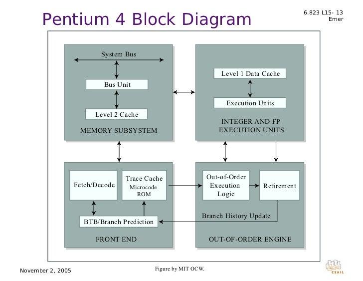 pentium 4 block diagram wiring diagram section  pentium 4 circuit diagram #7