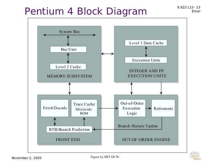 l15 micro evlutn rh slideshare net pentium 4 architecture block diagram pentium 4 processor block diagram