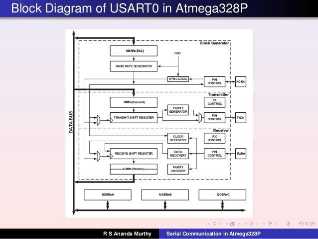 L16 Usart Atmega328 P
