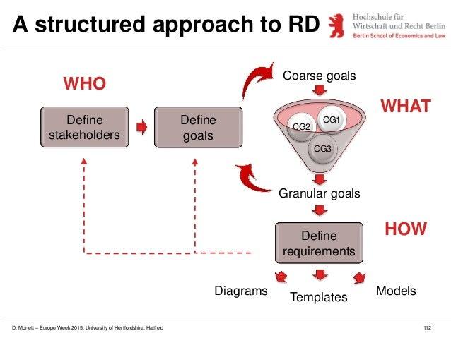 D. Monett – Europe Week 2015, University of Hertfordshire, Hatfield 112 A structured approach to RD Granular goals CG3 CG2...