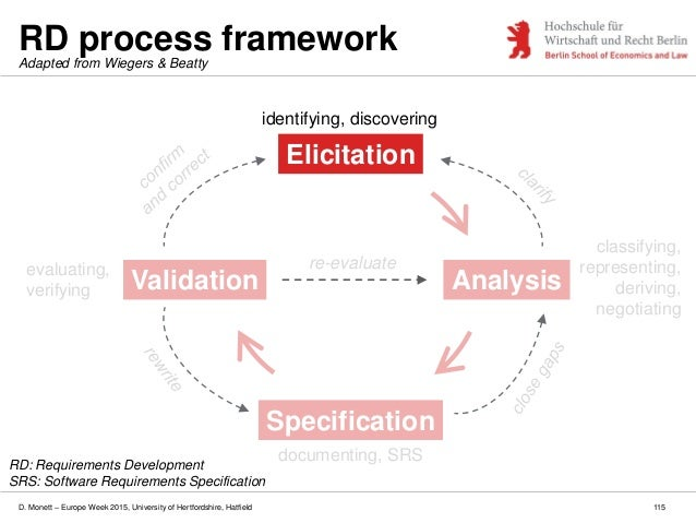 D. Monett – Europe Week 2015, University of Hertfordshire, Hatfield RD process framework 115 Elicitation Analysis Specific...