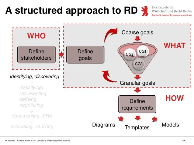 D. Monett – Europe Week 2015, University of Hertfordshire, Hatfield 116 A structured approach to RD Granular goals CG3 CG2...