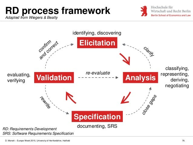 D. Monett – Europe Week 2015, University of Hertfordshire, Hatfield RD process framework 76 Elicitation Analysis Specifica...