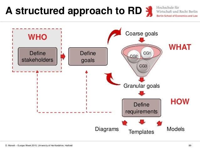 D. Monett – Europe Week 2015, University of Hertfordshire, Hatfield 89 A structured approach to RD Granular goals CG3 CG2 ...